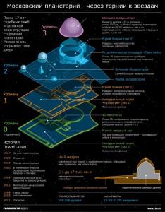 План-схема планетария
